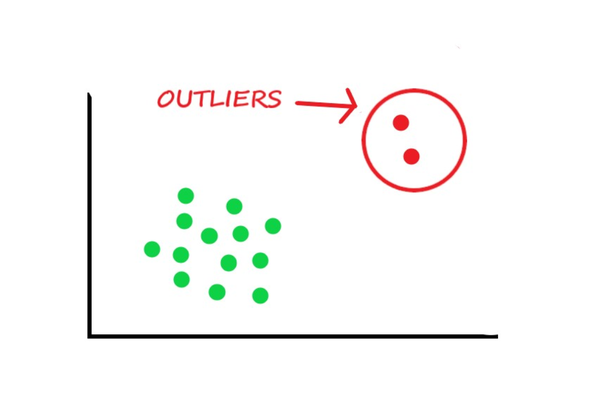 Knowing all about Outliers in Machine Learning